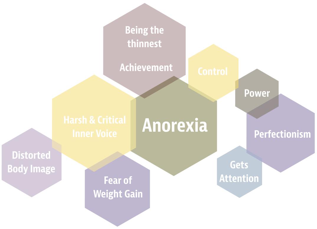 diagram anorexia