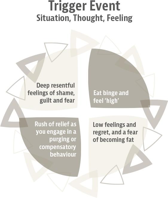 diagram bulimia