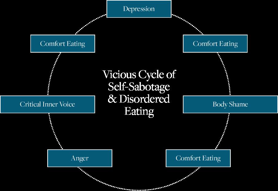Self-sabotage diagram