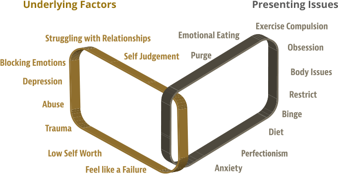 Diagram of Underlying Factors and Presenting Issues