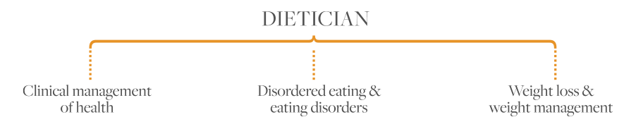 Dietician diagram