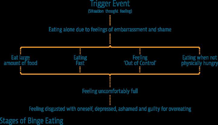 diagram of parts of toilet binge eating help overcoming emotional overeating